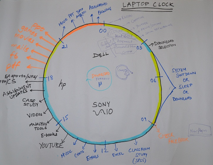 Technology clock – A way toInnovate